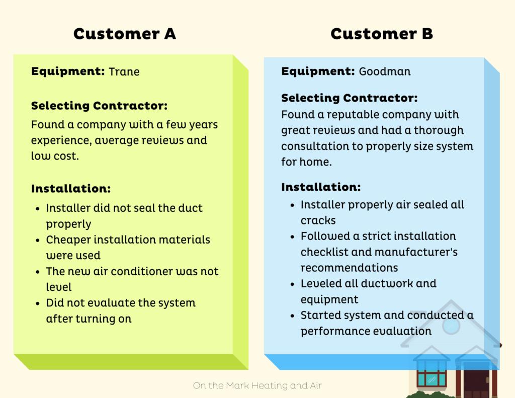 Compare HVAC Contractors instead of brand of HVAC equipment